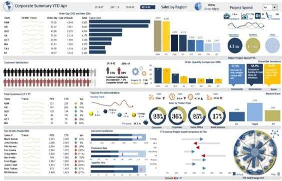 Excel 2016 - Dashboard